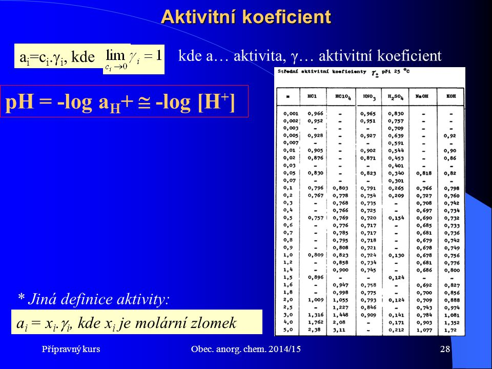 pH = -log aH+  -log [H+] Aktivitní koeficient ai=ci.i, kde